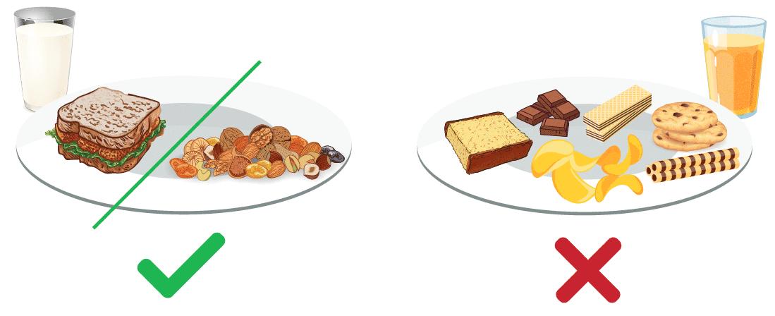 Ara öğün olarak taze meyve, tam buğday ekmeği ile yapılmış küçük bir sandviç, ayran, kuru meyve ve birkaç tane fındık, badem veya ceviz gibi besinlerden bir veya iki tanesi seçilerek tüketilebilir.
